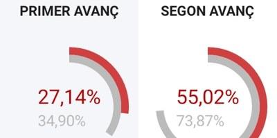 A les 18.00 h la participació és del 55'02%, gairebé 19 punts per sota del 73'87% de les darreres eleccions al Parlament