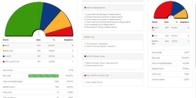 ApO revalida la majoria absoluta per quarta vegada consecutiva amb més suports