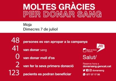Aquest dimecres s'han assolit 41 donacions de sang a Olèrdola