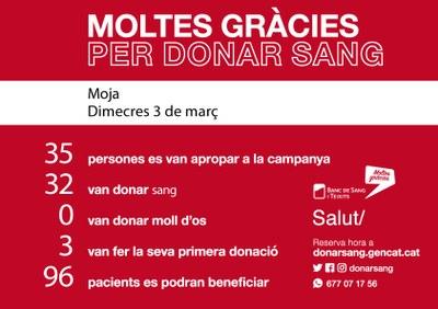 Aquest dimecres s'han obtingut 32 donacions de sang a Moja