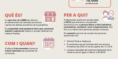 Des d'aquest dilluns es pot sol·licitar l'ajut de 2.000 euros que convoca la Generalitat per a les persones treballadores autònomes
