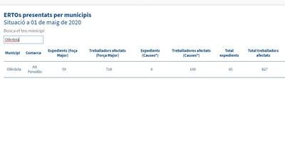 Empreses amb seu a Olèrdola han presentat 65 ERTOs que afecten a un total de 827 treballadors