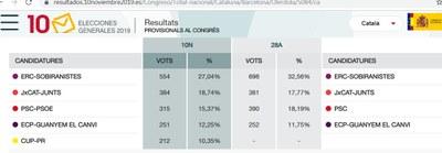 ERC revalida el triomf de fa 6 mesos a Olèrdola en les eleccions generals, amb 554 vots i un suport del 27%