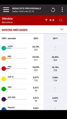 Junts guanya al municipi d'Olèrdola les eleccions al Parlament de Catalunya amb 422 vots i un   25% de suport
