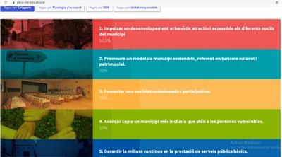 La ciutadania ja pot consultar a la web de l'Ajuntament el Pla d'Actuació Municipal d'aquest mandat