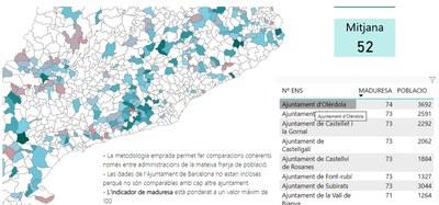 Olèrdola ocupa la desena posició entre els ajuntaments catalans de 1.000 a 5.000 habitants en l'Índex de Maduresa digital de les Administracions Públiques