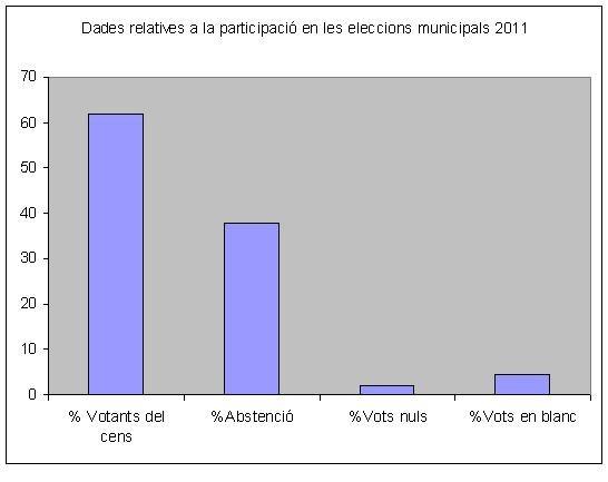 Participació eleccions municipals 2011
