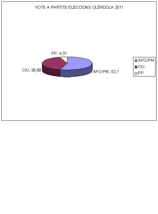 Vots a partits 2011