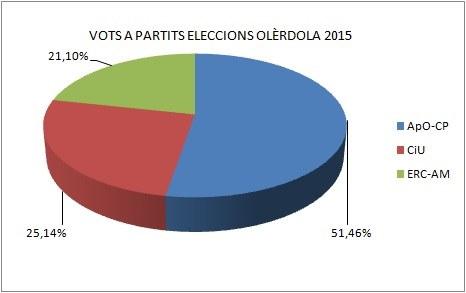 Votsapartits2015.jpg
